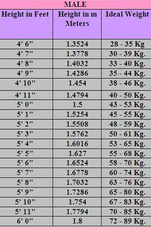 height ke hisab se weight chart: What is the ideal body weight in hindi